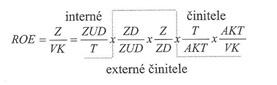 Rozklad ROE - externé vplyvy