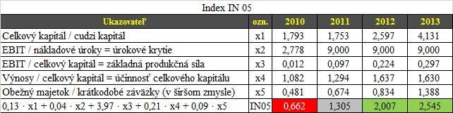 Index IN05