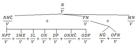 Analýza nákladov - Nákladovosť schéma rozkladu