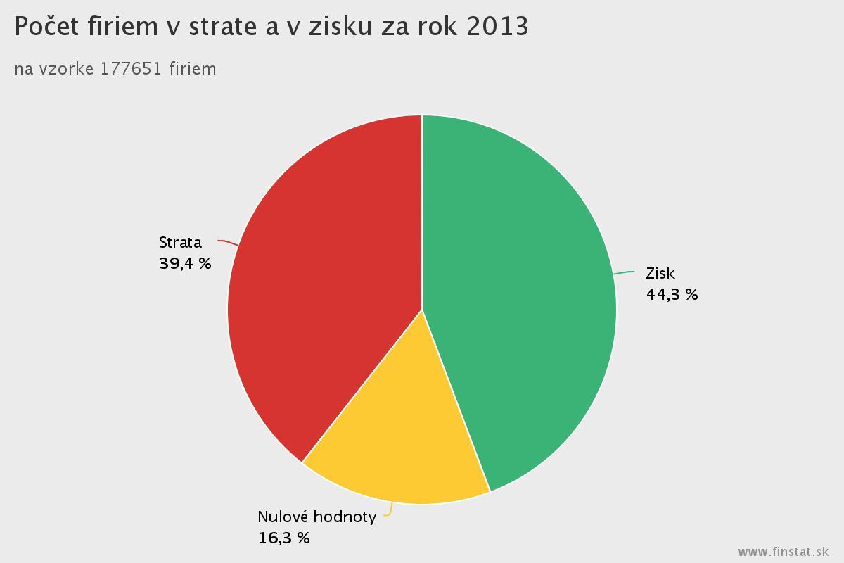 Preverenie firmy - pocet firiem v strate 2013