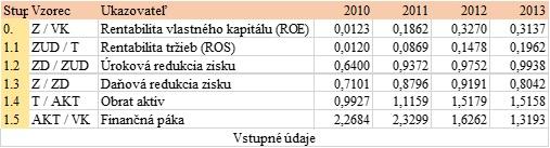 Rozklad rentability vlastného kapitálu ROE - externé vplyvy