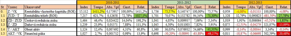 Rozklad rentability vlastného kapitálu - externé vplyvy ROE