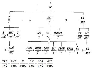 Pyramídový rozklad ukazovateľa - Rentabilita vlastného kapitálu