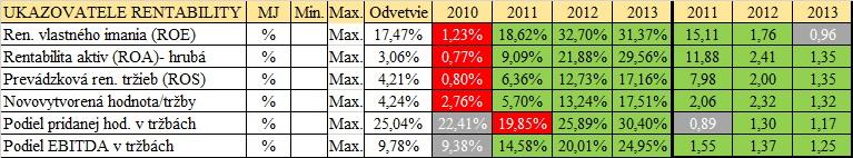 Pomerové finančné ukazovatele - Ukazovatele rentability