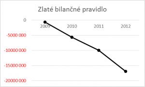 Finančná analýza - Zlaté bilančné pravidlo graf