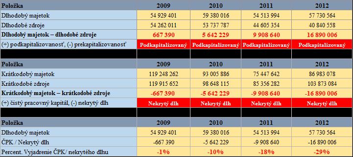 Finančná analýza - Zlaté bilančné pravidlo