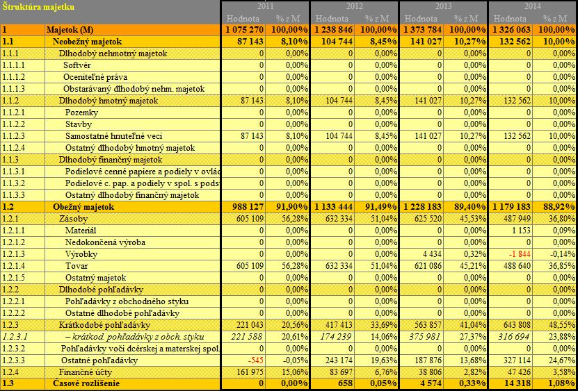 Analýza majetku - aktív