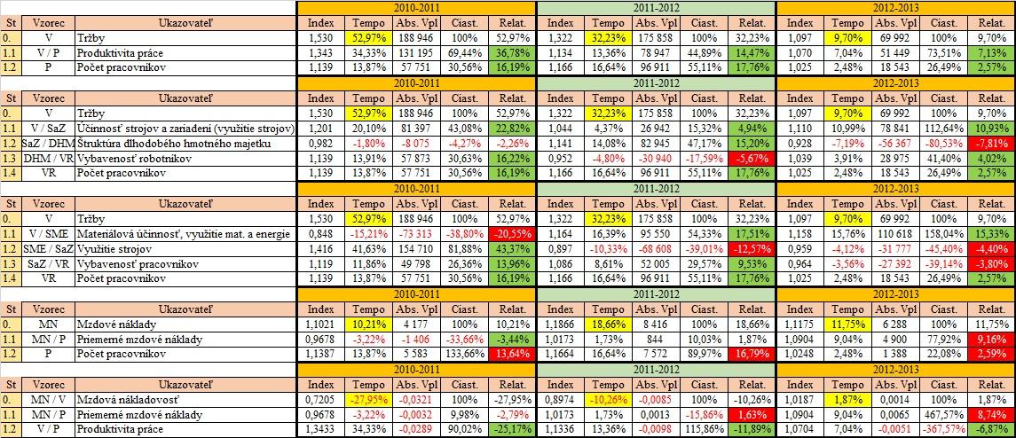 analýza tržieb - Mzdové náklady