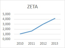 Altmanova Zeta graf