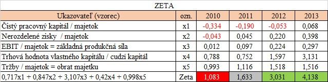 Altmanova Zeta