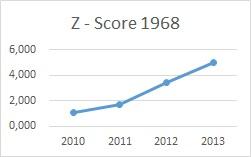 Altmanovo Z - score graf