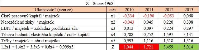 Altmanovo Z- score