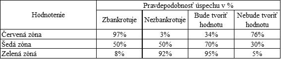 Finančná analýza podniku - analýza ex ante - bonitné modely