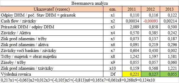 Finančná analýza - Beermanova analýza