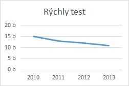 Finančná analýza - Rýchly test graf