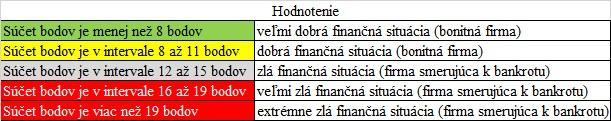 Finančná analýza - Rýchly test hodnotenie