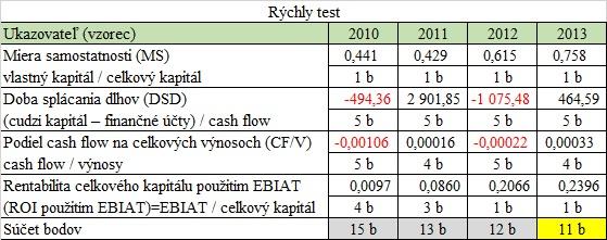 Finančná analýza - Rýchly test