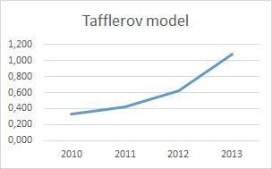 Finančná analýza - Tafflerov model graf