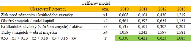 Finančná analýza - Tafflerov model