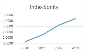 index bonity - graf