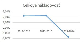 Vývoj nákladovosti - analýza nákladov graf