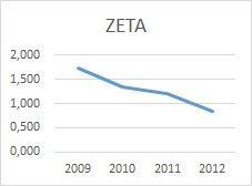 Overenie firmy - Altmanova ZETA graf