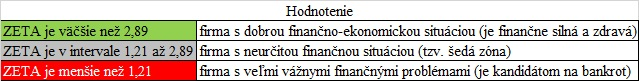 overenie firmy - Altmanova ZETA hodnotenie
