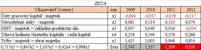 preverenie firmy - Altmanova ZETA
