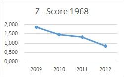 preverenie firmy - Altmanove Z - score graf