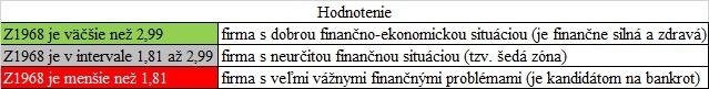 preverenie firmy - Altmanove Z - score hodnotenie