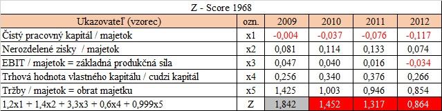 preverenie firmy - Altmanove Z - score