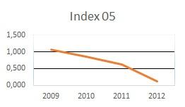 Overenie firmy - Index IN05 graf