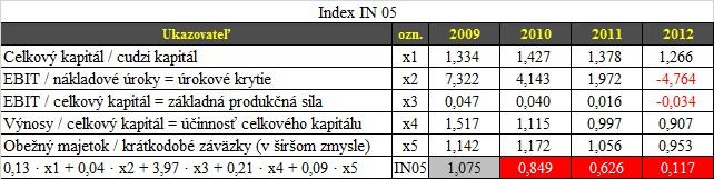 Overenie firmy - Index IN05