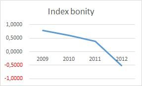 preverenie firmy - Index bonity graf