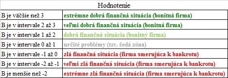 preverenie firmy - Index bonity hodnotenie