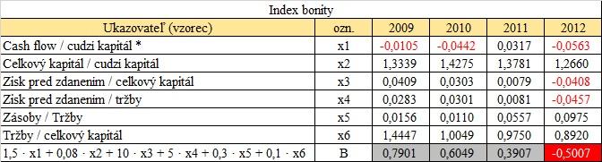 Preverenie firmy - Index bonity