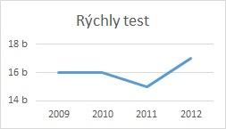 Overenie firmy - Rýchly test graf