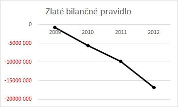 preverenie firmy - zlate bilancne pravidlo graf