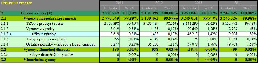 Finančná analýza - analýza výnosy