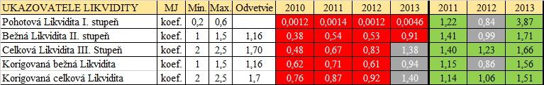 Pomerové finančné ukazovatele - Ukazovatele likvidity