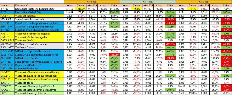 Finančná analýza - Pyramídový rozklad ROE