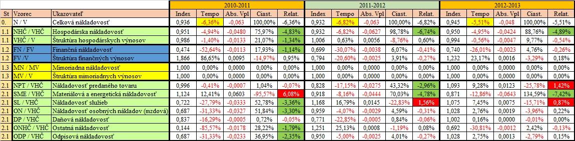 Finančná analýza - nákladovosť vplyvy