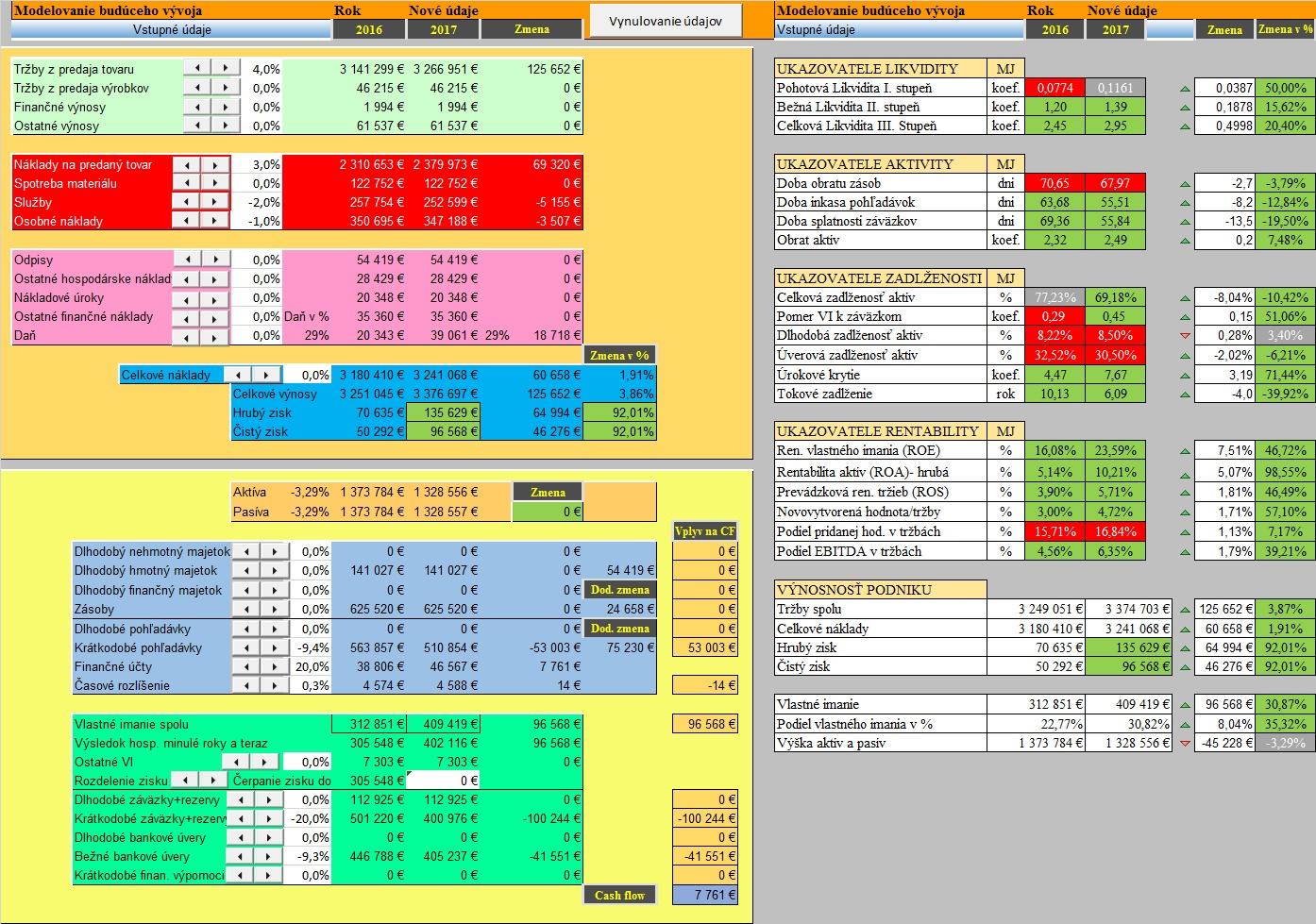 Finančné plánovanie